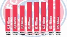 Fc Bayern M 252 Nchen Sponsoren Und Einnahmen 2015 Fc Bayern