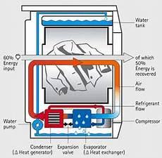 S 232 Che Linge Pompe 224 Chaleur Energies Naturels