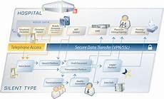 hospital workflow diagram documentation management to simplify your workflow
