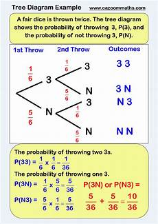 probability worksheets tree diagrams 5747 statistics teaching resources pdf statistics resources
