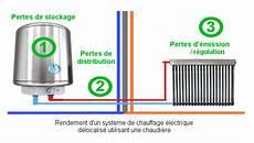 calcule radiateur chauffage quelle est la consommation d un radiateur 233 lectrique