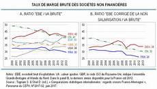 creance publique fr cepii comparaisons statistiques internationales
