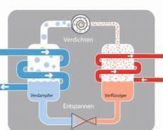 wie funktioniert wärmepumpe so funktioniert eine luft wasser w 228 rmepumpe verst 228 ndlich
