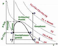 Tiefkalte Fl 252 Ssige Gase P V T Diagramm