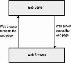 what function does a web browser serve quora
