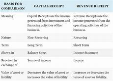 what are capital and revenue receipts quora