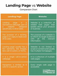 difference between landing page and website difference between