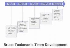 tuckman s forming storming norming performing adjourning personal effectiveness pinterest blog