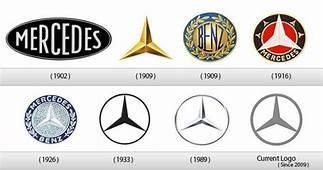 63 Best Brand Logo Evolution Images On Pinterest