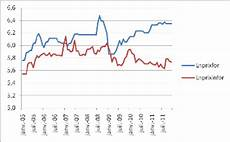 evolution du prix de l essence memoire analyse de la demande d essence au b 233 nin
