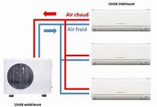 Faut Il Pr 233 F 233 Rer Une Climatisation R 233 Versible Multisplit