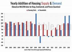 Apartment Market Data by 2017 Apartment Boom Should Soften Housing Market