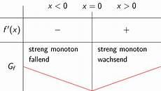 extrempunkte berechnen 252 ber monotonie touchdown mathe