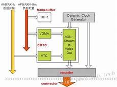 linux kernel framebuffer linux gui加速 2 linux中的drm kms分析 知乎
