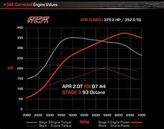 apr presents stage 3 turbocharger system for 2 0t fsi a4 s