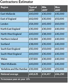 Building Manager Uk by Building Services Salary Survey 2017 Cibse Journal