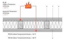 gipskartonplatten brandschutz f30 deutsche bauzeitschrift