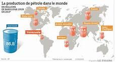 producteur de pétrole la cause du peuple p 233 trole gaz la russie est