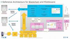 blockchain the next big thing for middleware blockchain the next big thing for middleware youtube