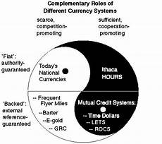 Fiat Money Definition Economics by Transaction Net How Currency Systems Work A Money Map