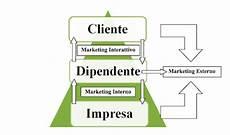 marketing interno qore di style consulenza punti vendita marketing web