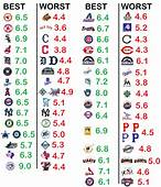 The Top 3 Logos Overall Are Current Blue Jays Logo 9