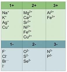 monatomic ions definition naming convention video lesson transcript study com