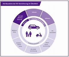 versicherung auto teil und vollkaskoversicherung das m 252 ssen autofahrer wissen