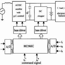 Pdf Design And Implementation Of Uninterruptible Power