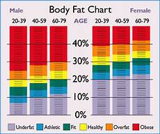 Bf Chart The Body Fat Approach To Determining Your Optimum Weight