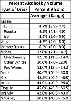What Is The Percentage Of In Different Beverages