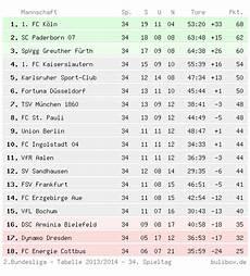 Buli Box 2 Bundesliga Abschlusstabelle 2013 2014