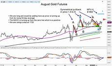 Gold Etf Price Chart Gold Futures Turn Higher Is 1860 Next Price Target