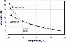 temperature gel gasoil furnace viscosity facias