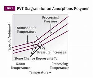 Materials U2014cycle Time  Science Vs  Rules Of Thumb U2014part 3   Plastics Technology