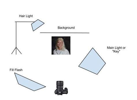 3 point lighting photography studio lighting setups for portrait photography photodoto