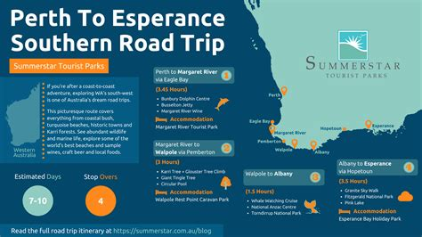 Perth to Esperance Drive | South West Road Trip | Itinerary