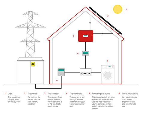 How Solar Panels Work Does Power