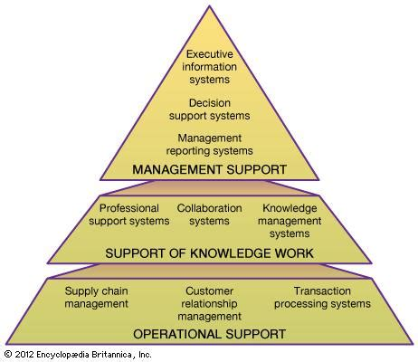 information system definition examples facts