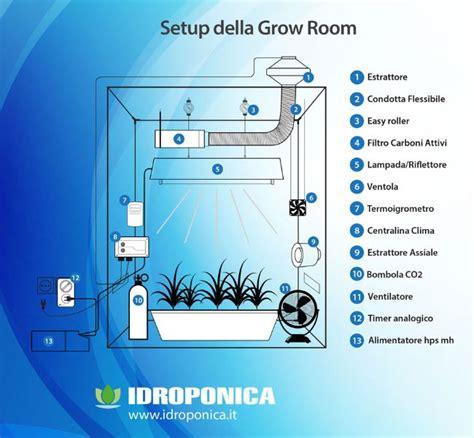 lade a led coltivazione indoor guida coltivazione indoor le 3 tecniche con cui coltivare