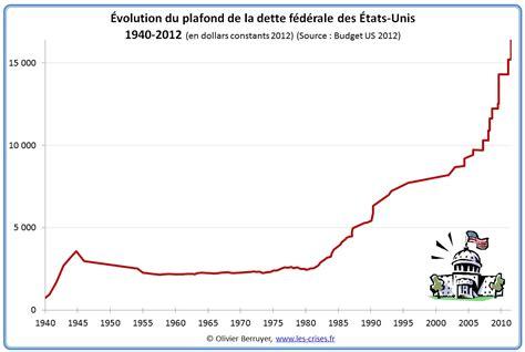187 0840 comprendre la dette publique am 233 ricaine