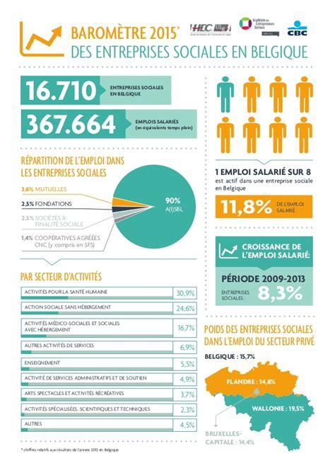 si e social aldi belgique baromètre 2015 emploi dans l 39 economie sociale en belgique