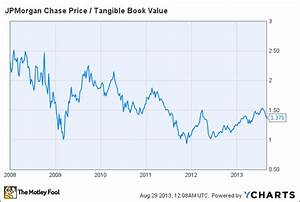 Visualizing The Value In Jpmorgan Chase Co Stock The