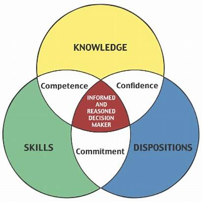 Knowledge Skills Abilities Competence Dispositions Education Integrative
