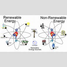 Types Of Energy  Hugh Fox Iii