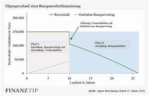 Kredit Tilgung Berechnen : bausparen und finanzierung sofortfinanzierung vorfinanzierung finanztip ~ Themetempest.com Abrechnung