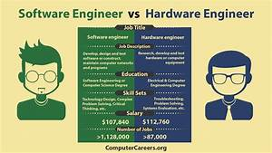 Infographic: Software Engineer vs. Hardware Engineer ...