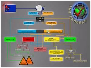 Flow Chart Nics Flow Chart Graphic Fbi