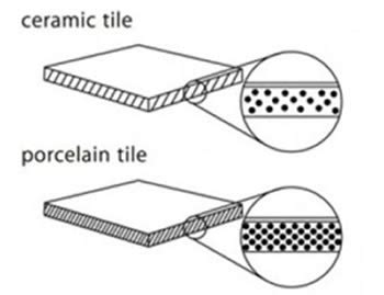 difference between ceramic and porcelain tile difference between ceramic and porcelain tiles ceramic