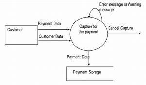 Data Flow Diagram For The  U201csale Payment U201d Process